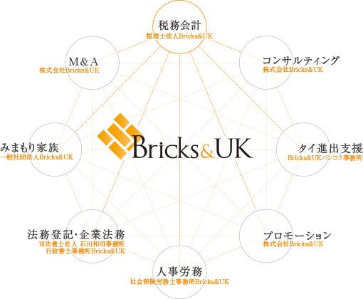 Bricks&UK 組織図